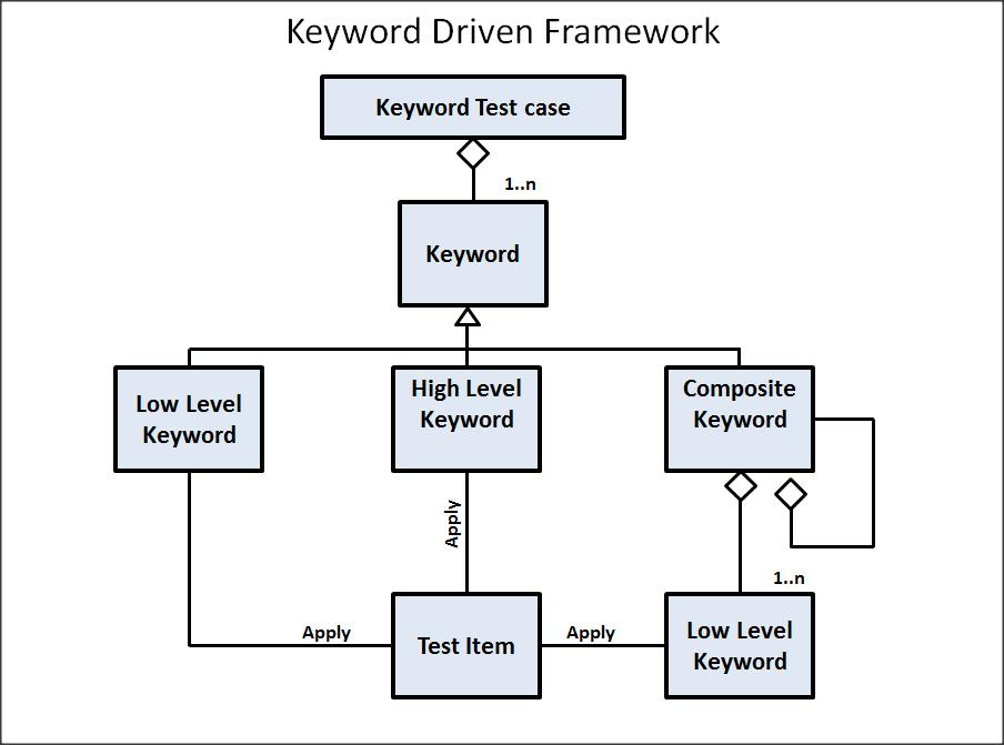keyword_driven