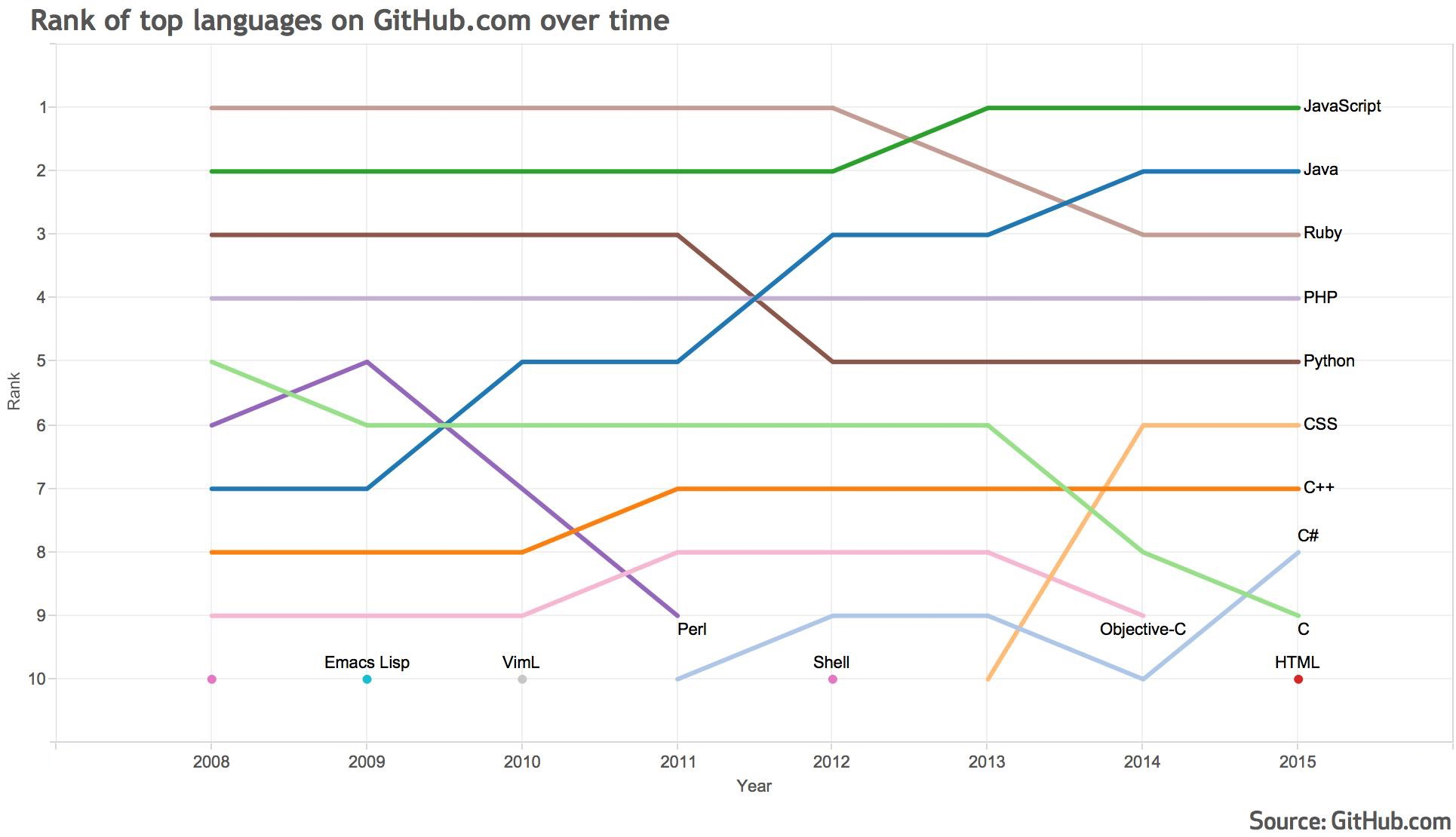 Language Trends on GitHub(出典:GitHub.com)