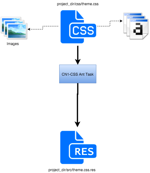 Codename One CSS flow chart