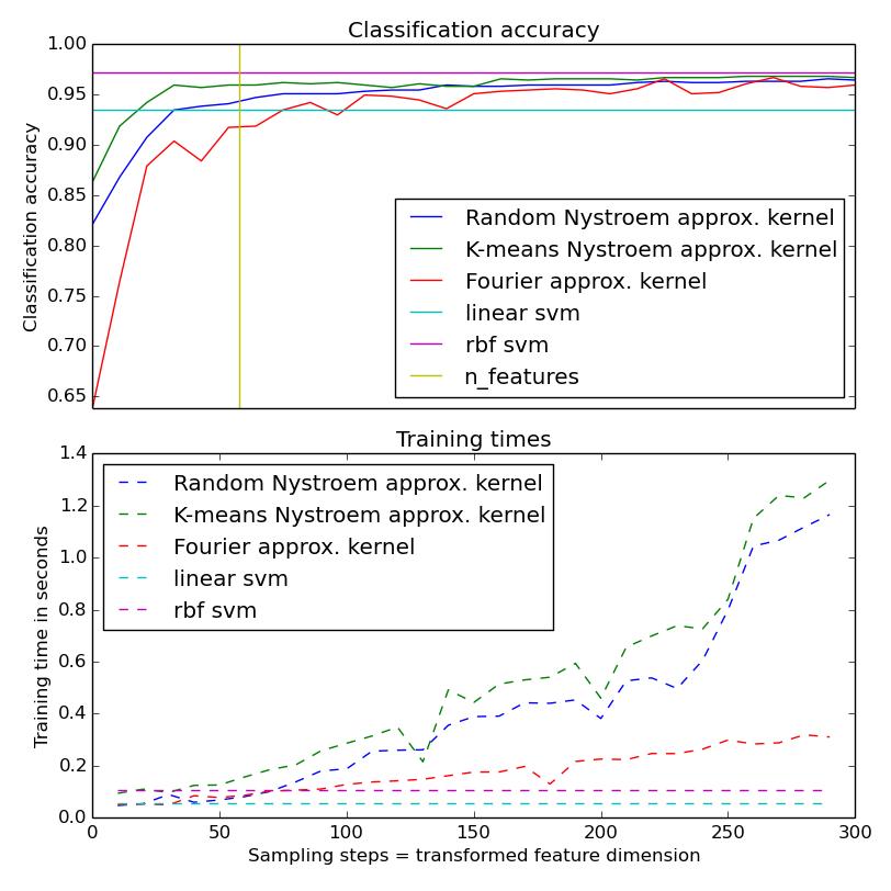 accuracyandtrainingtimeforkernelapproximationmethods