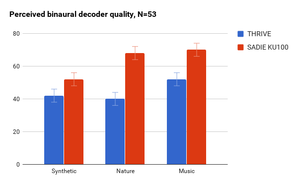 perceived decoder quality