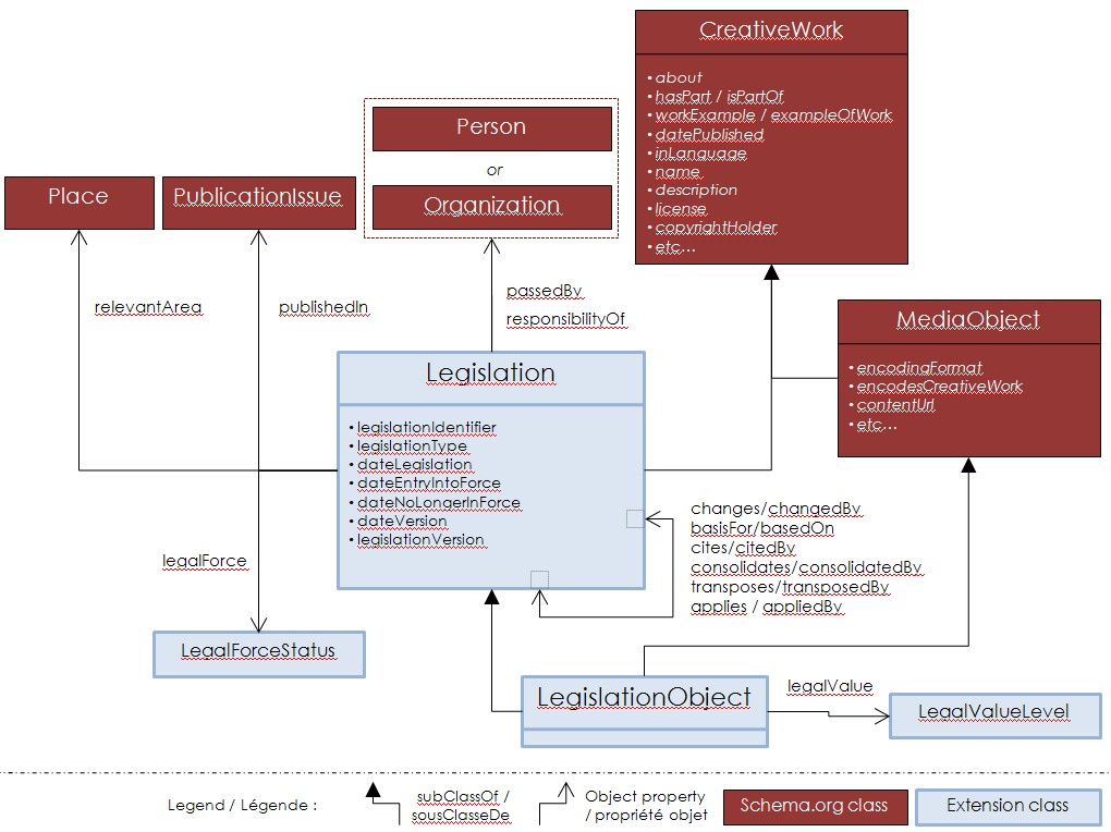 schemaorg-diagram-only-v8