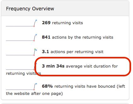 visit_frequency_widget_shows_pointer