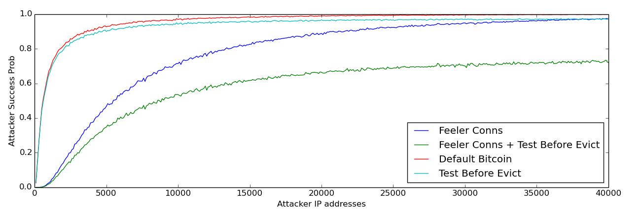 attacker graph long view