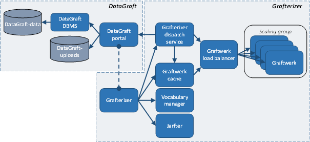 datagraft-platform