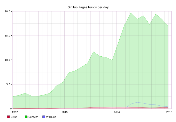 GitHub Pages builds per day