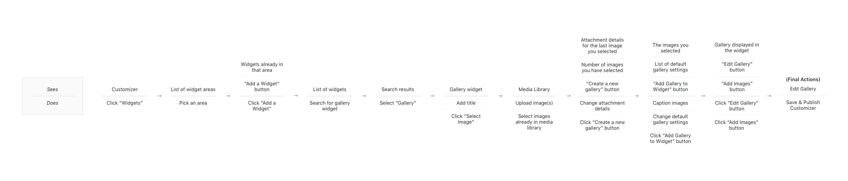 gallery widget flow