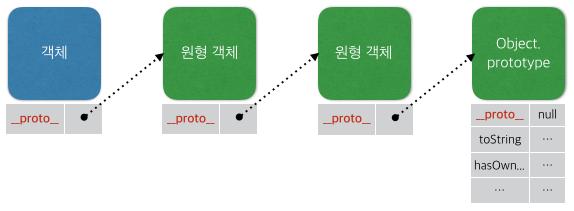 프로토타입 체인