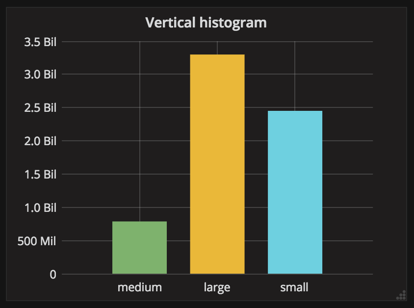 vertical histogram
