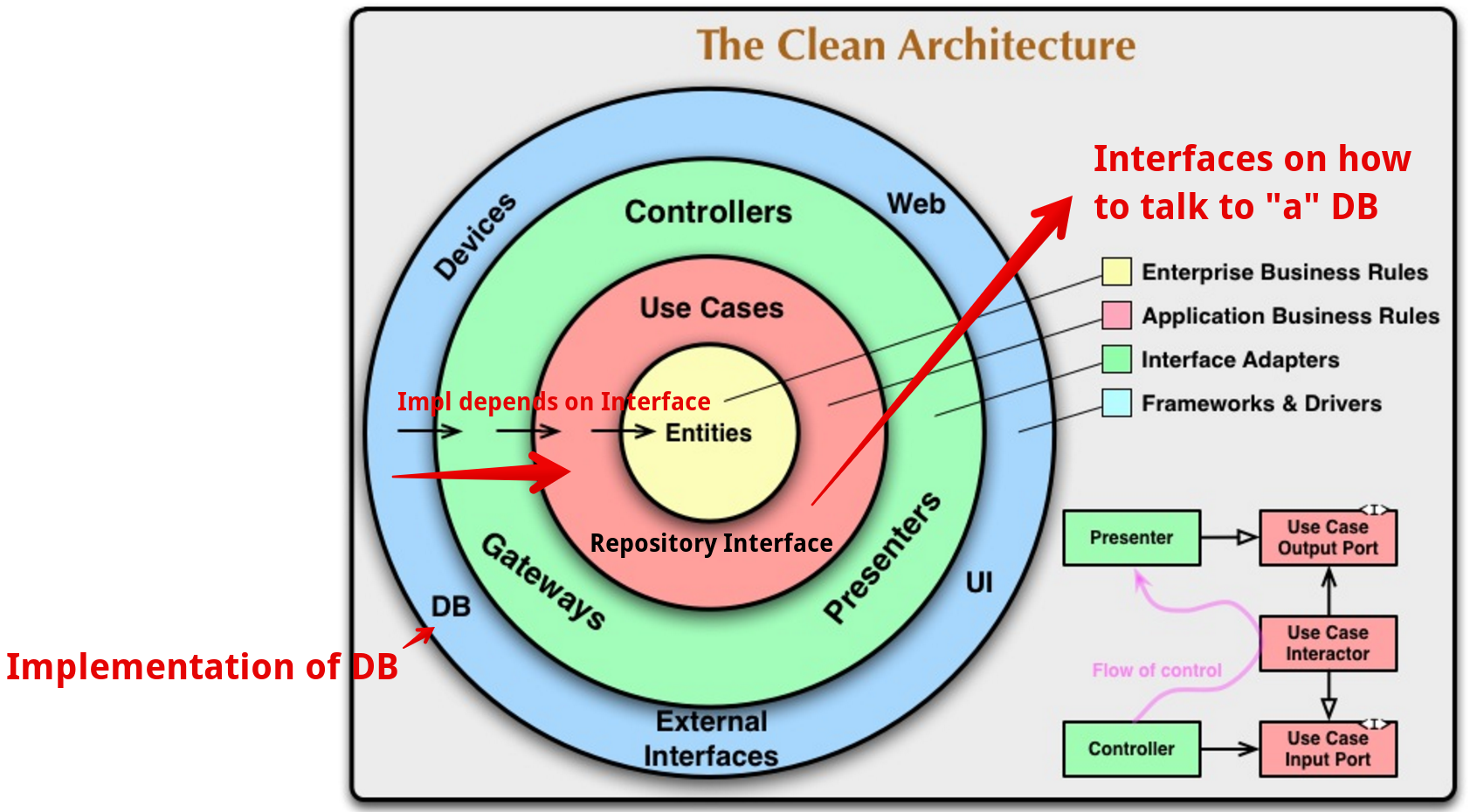 An implementation always depends on an interface