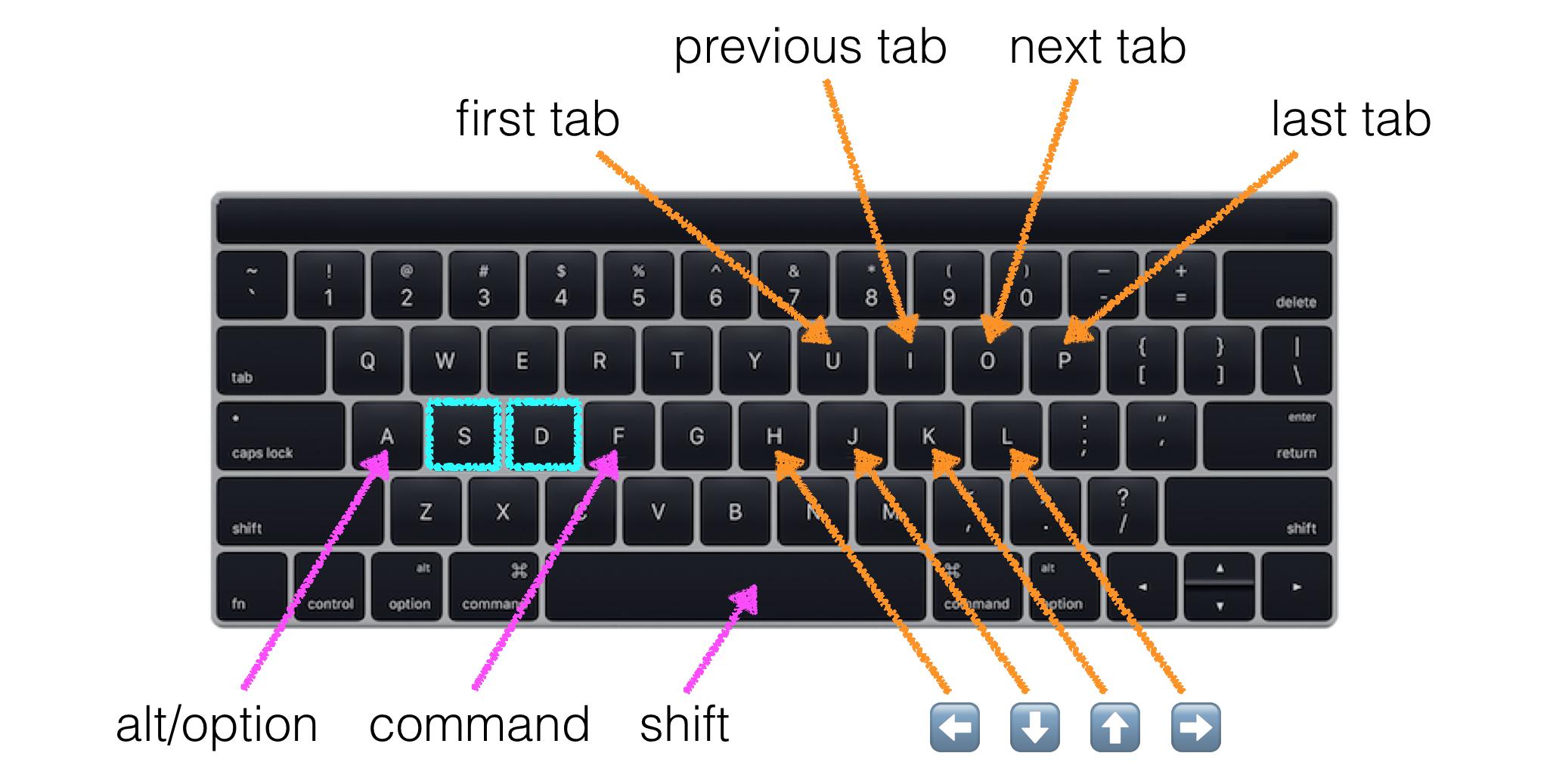 (S)uper (D)uper Mode Keybindings