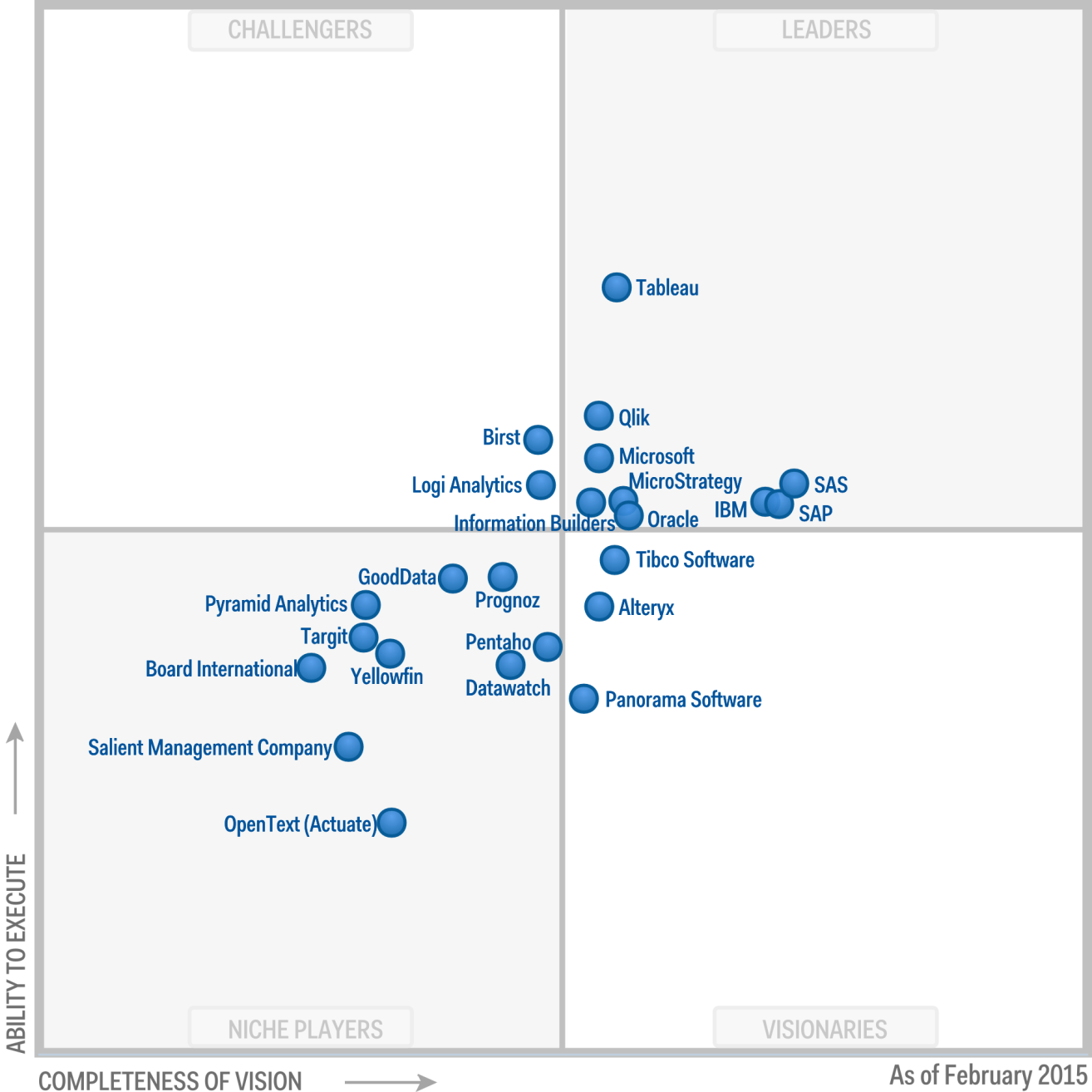 gartner adv quadrant 2015
