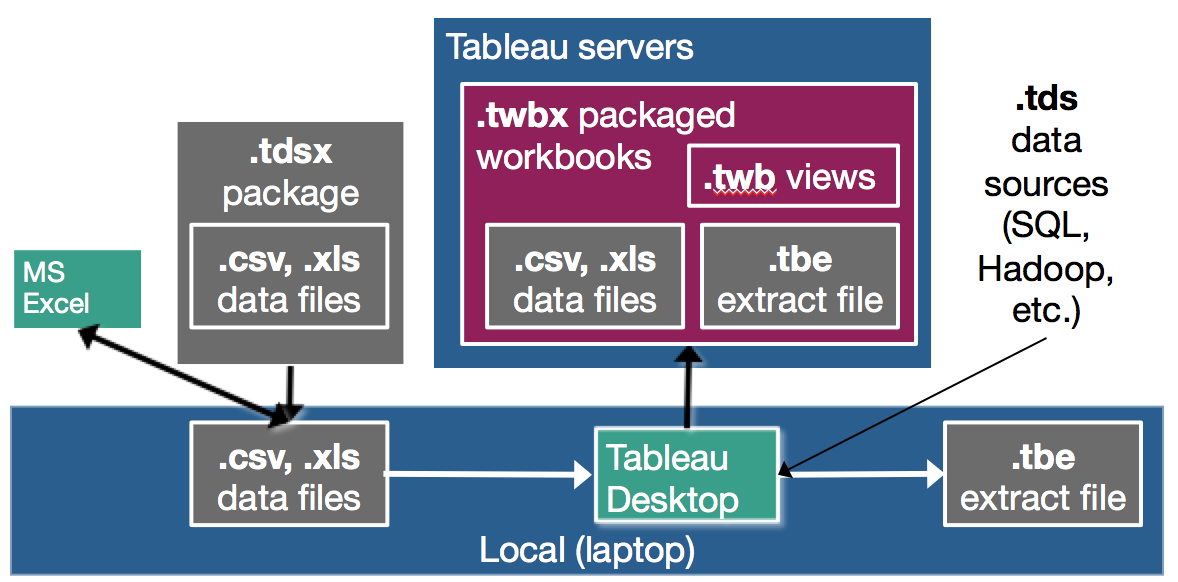 tableau files diagram v05