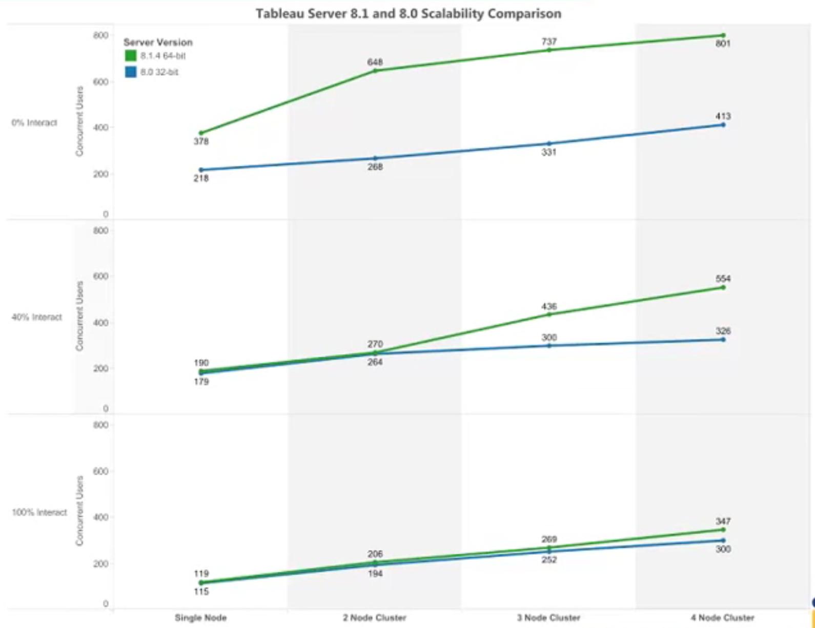 tableau 8 scalability