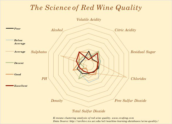 red wine polar chart