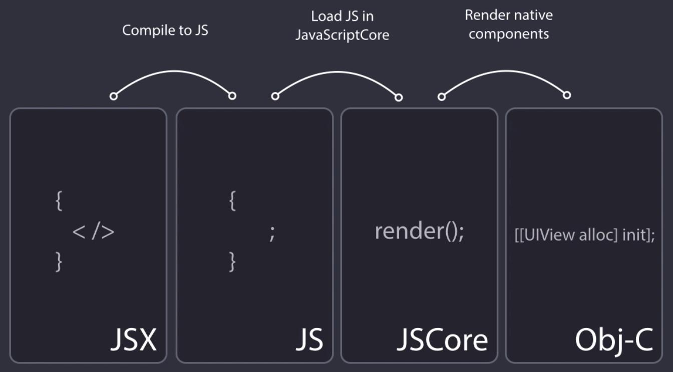 react native rendering steps