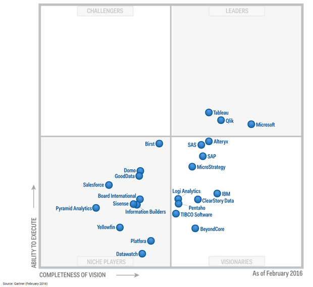 fig gartner bi quadrant feb 2016