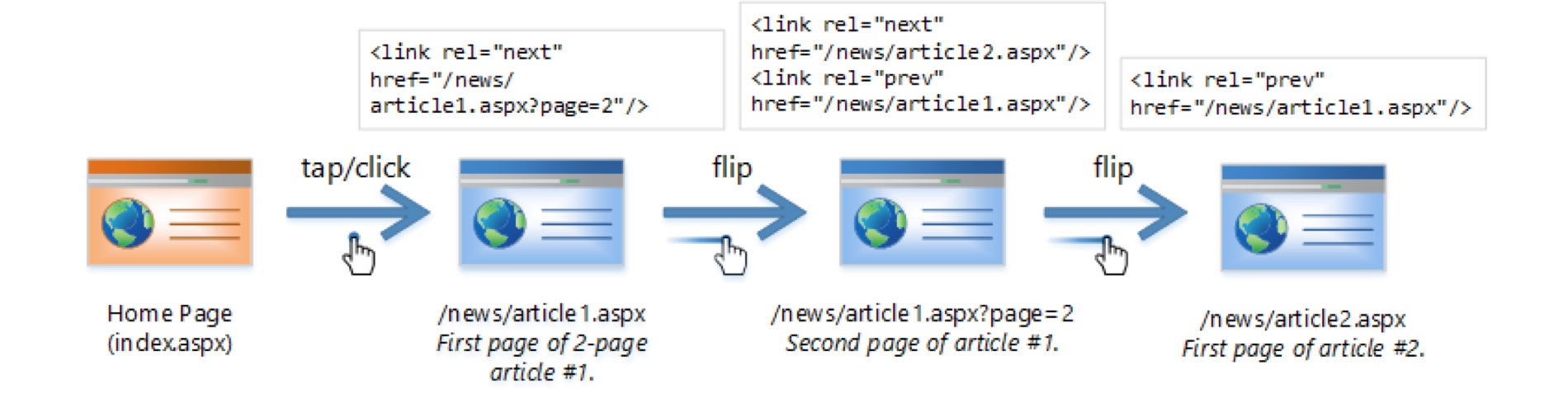Next-Previous Topic Navigation feature image