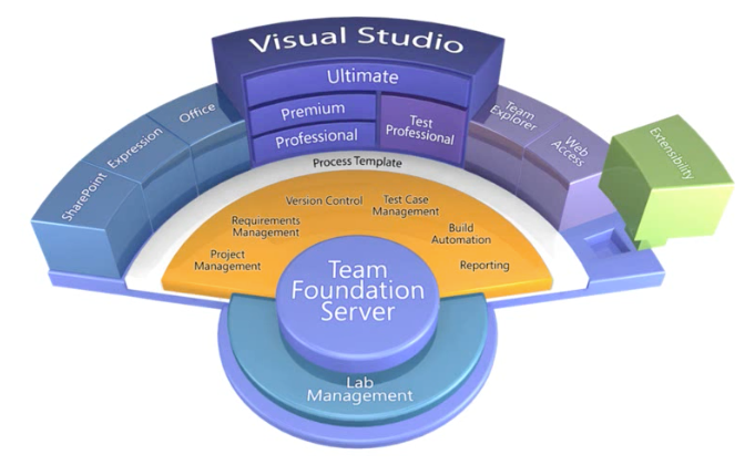 tfs visual studio