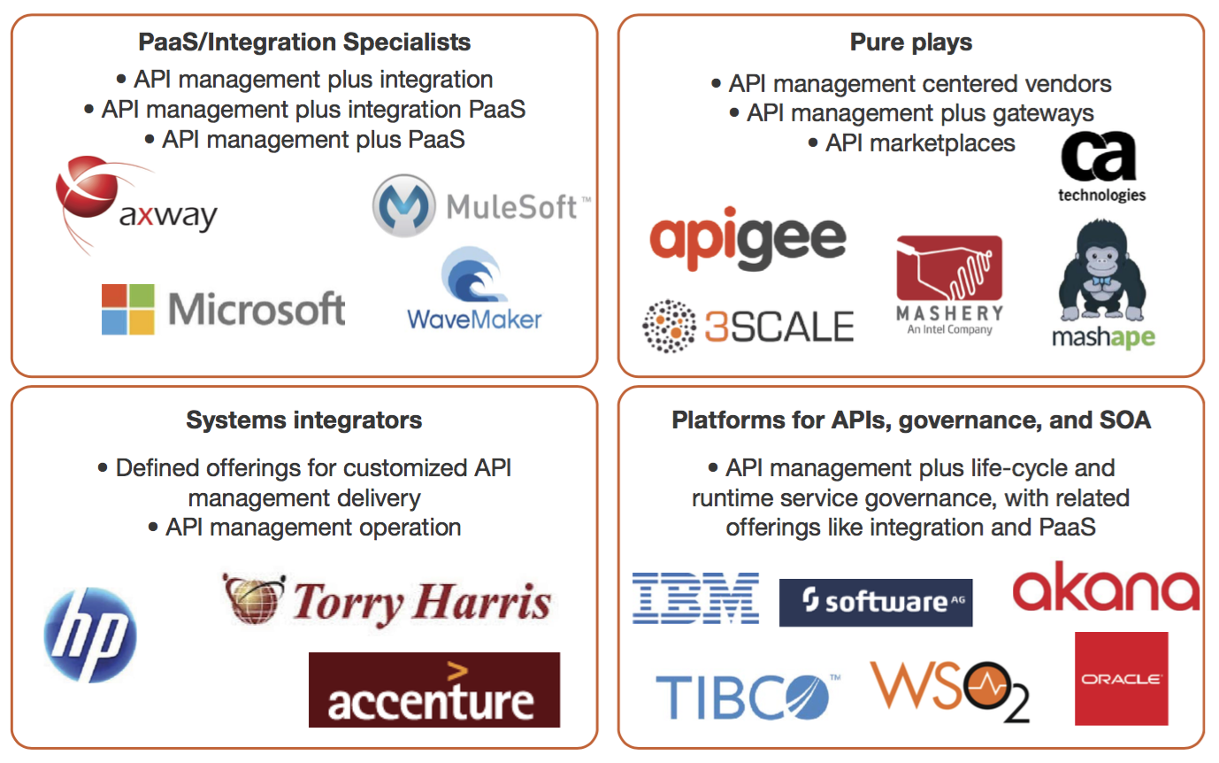 api vendors in forrester 2015