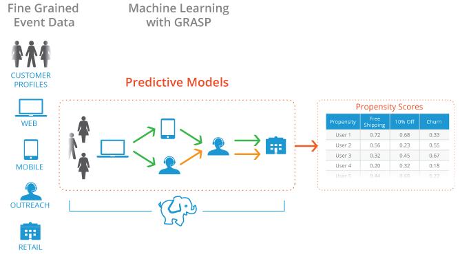apigee predictive insights