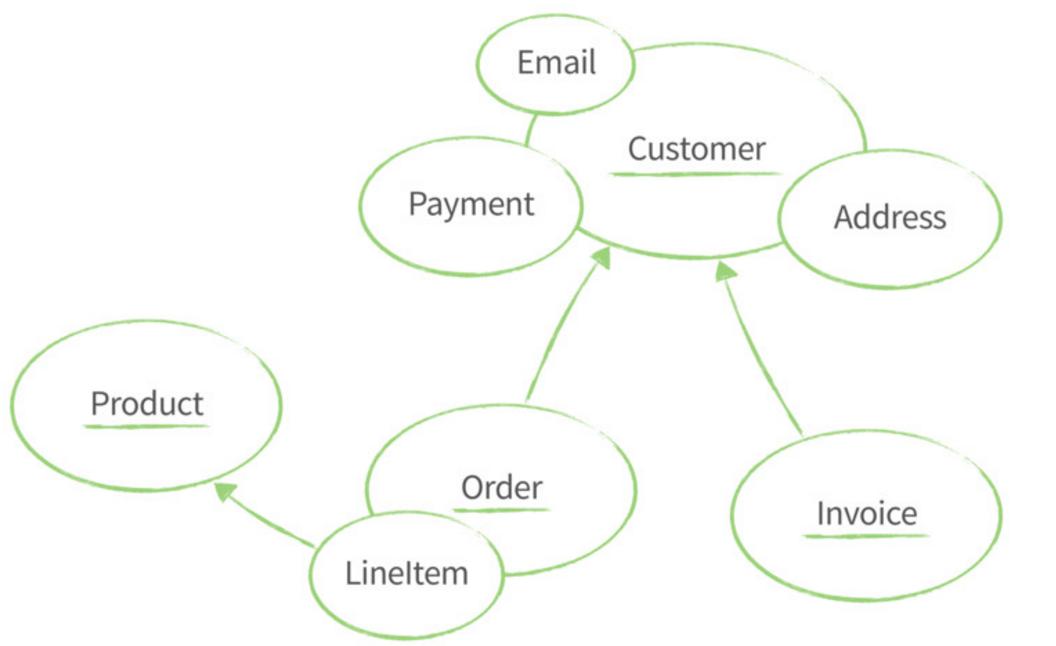 api-domain-model
