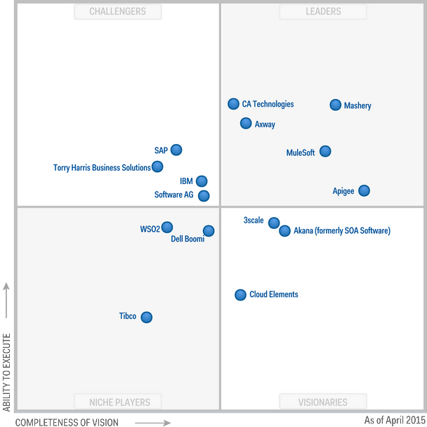 gartner-api-governance-2015