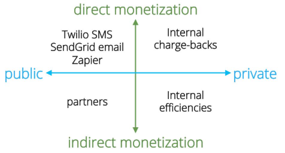 api-monitization-model-952x510