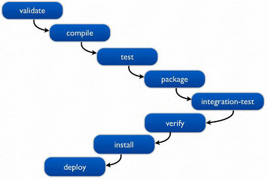 fig maven-lifecycle-phases-527x360-6.png
