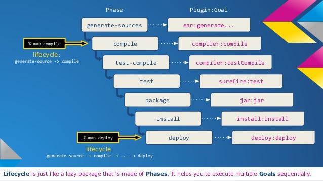 fig maven-phase-plugin-goals