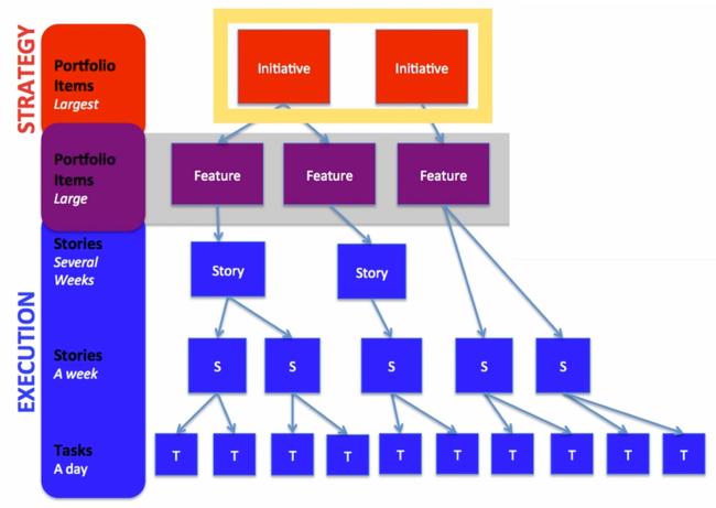 agile hierarchy ca-rally 650x461