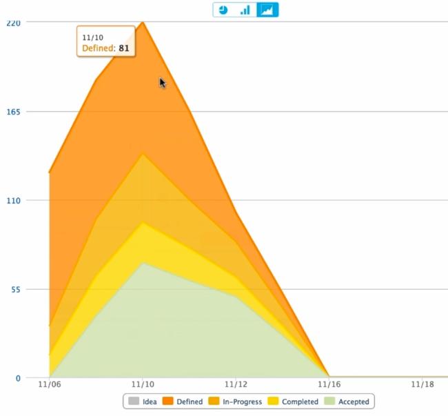 agile-central cumulative chart 650x603
