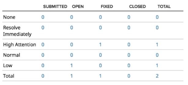 agile-central release defect matrix 614x278