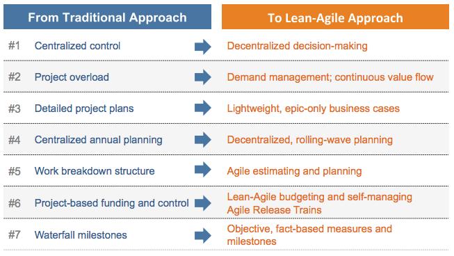 agile-lean-vs-traditional
