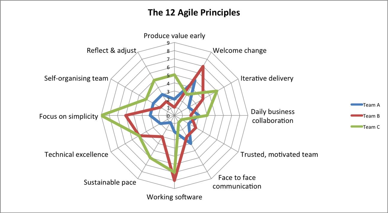 agile-principles-team-adoption