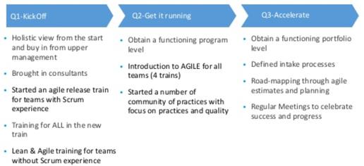 agile rollout schedule 516x236