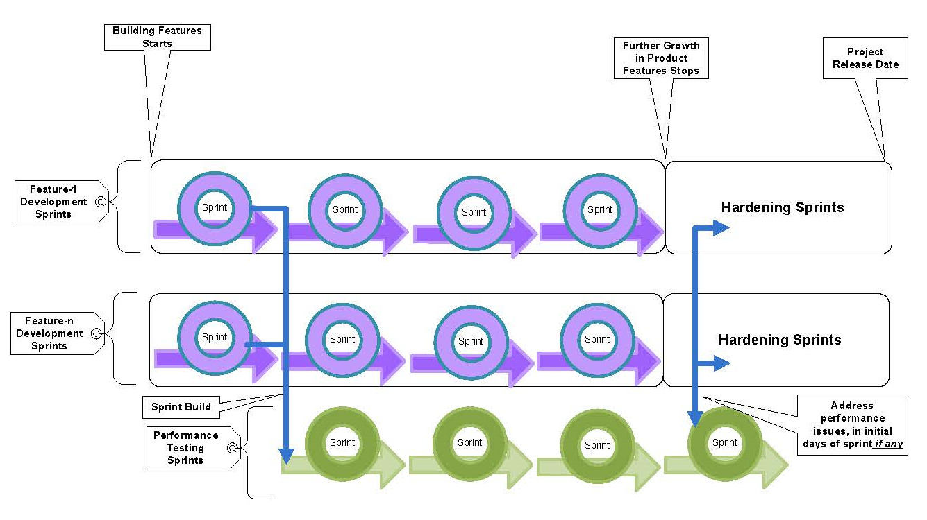 agile_performance_testing_image prakash_mallappa_pujar__2