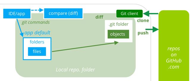git-why-650x274-80kb