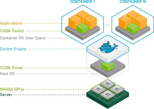 NVIDIA-docker-diagram