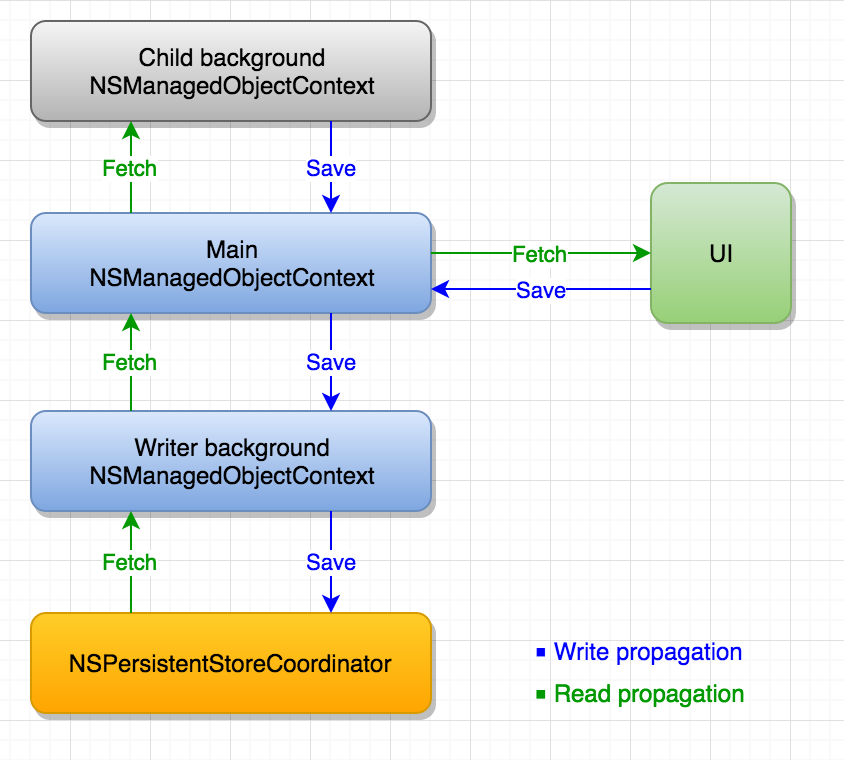 nested contexts