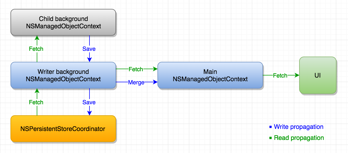 nested contexts and merge hybrid