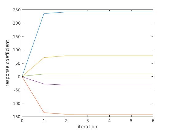 response convergence