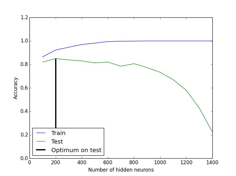 plot_testing_training