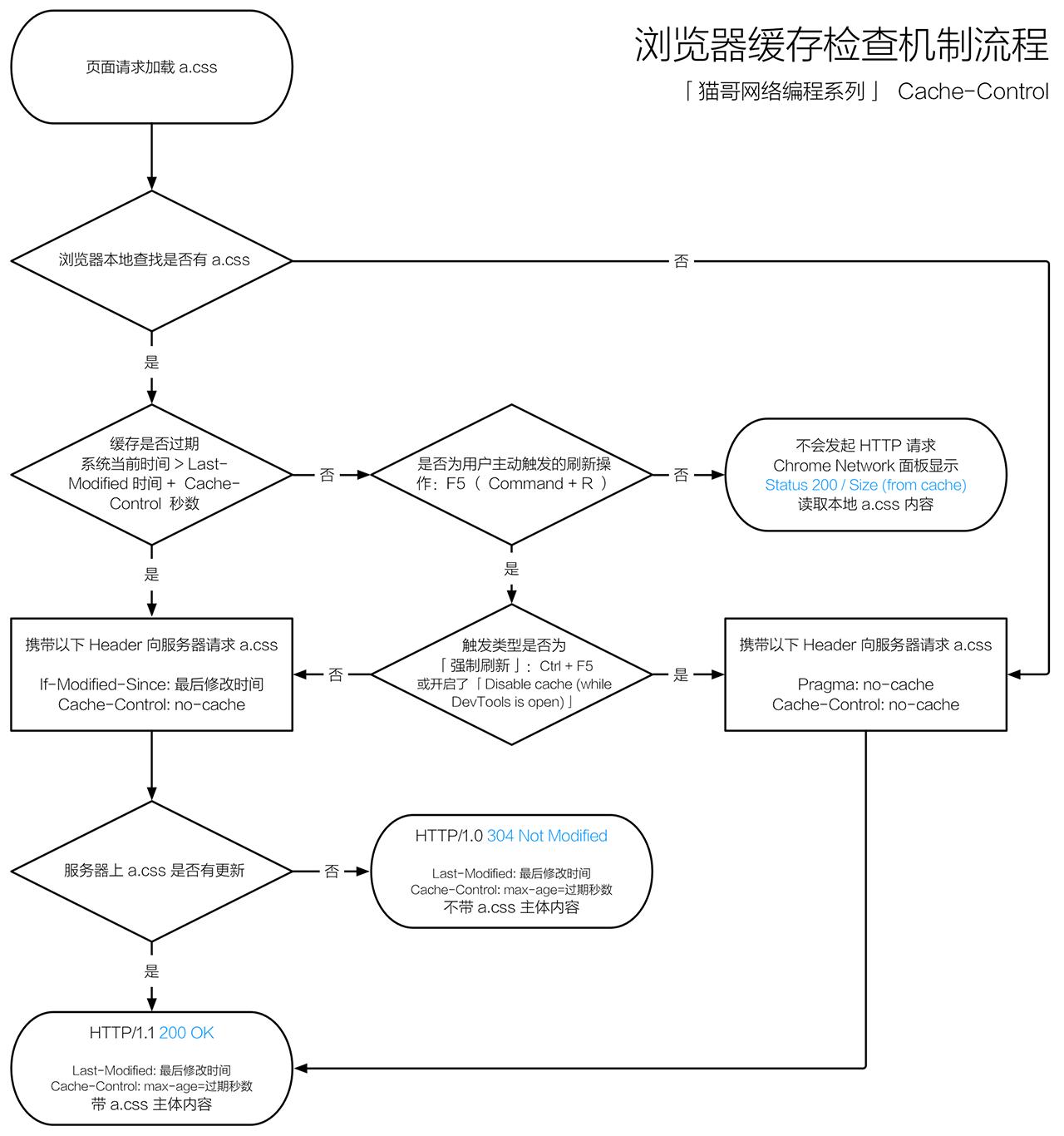 浏览器缓存检查机制流程