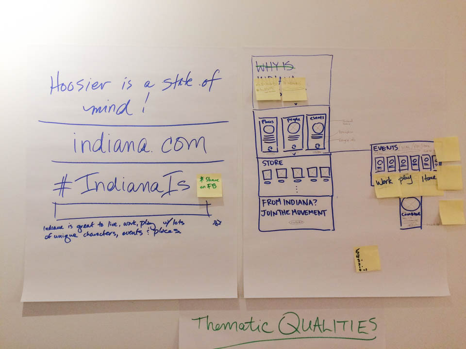 homepage sketches of Indiana.com