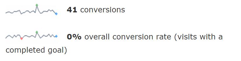 0conversions