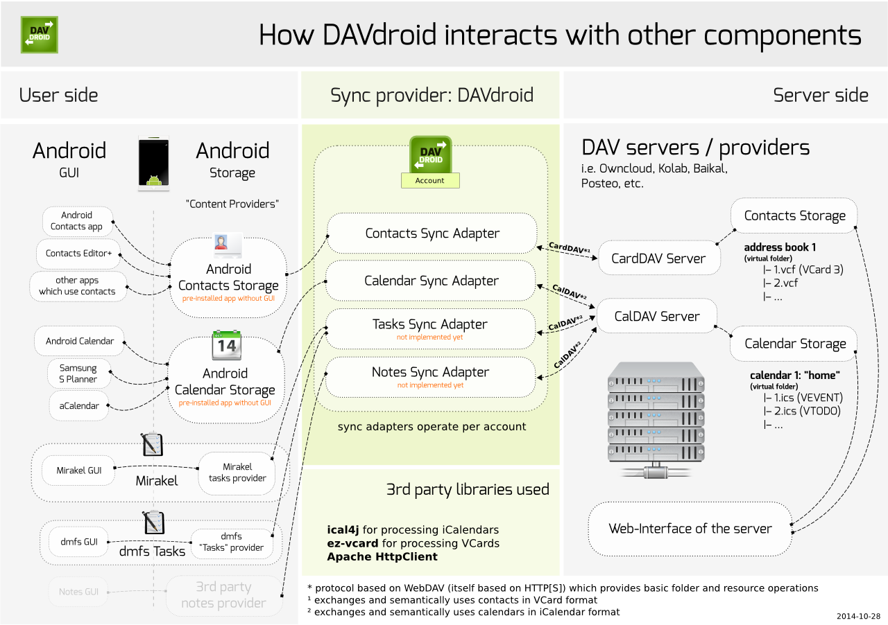 how_davdroid_works