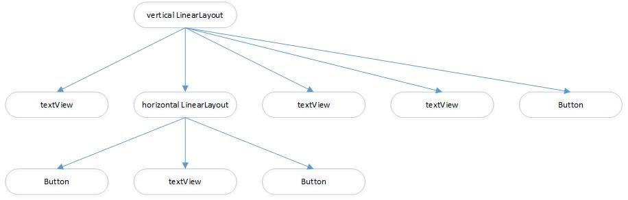 view hierarchy diagrams