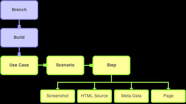 Scenarioo Domain Model