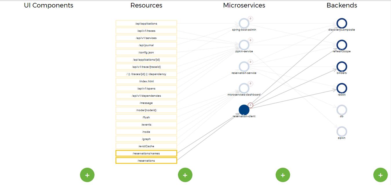 Microservice Dashboard